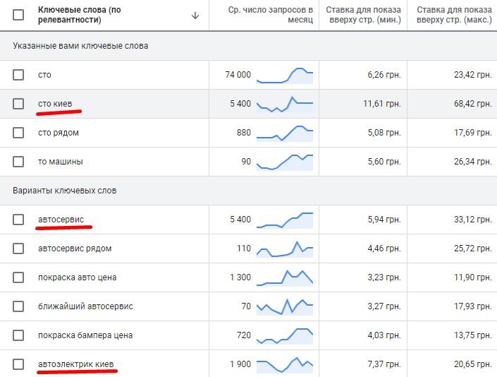 Как определить, окупится ли реклама Google Ads ДО ее запуска? Практическое руководство